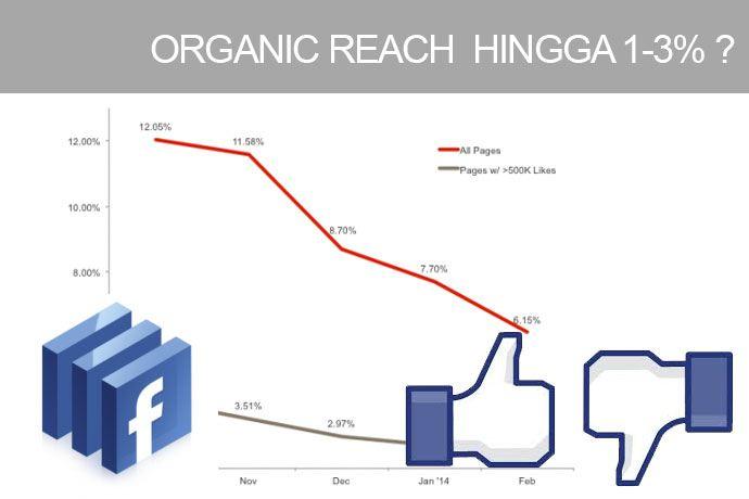 Facebook organic reach hanya 1-2% ? Saatnya facebook melakukan monatize