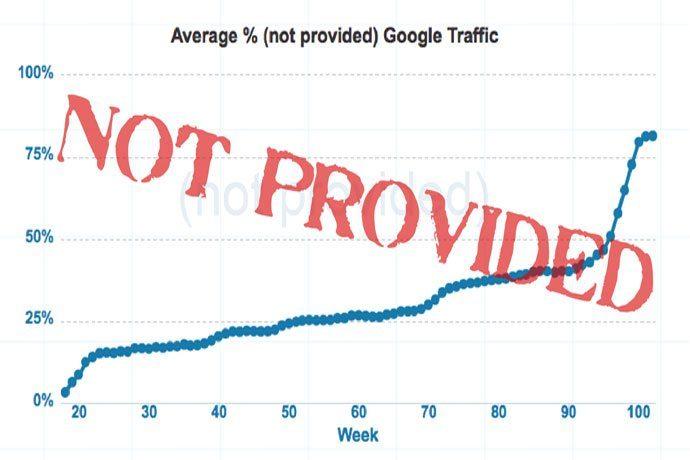 2 Fakta penting dalam 'Not Provided' keyword di paid search