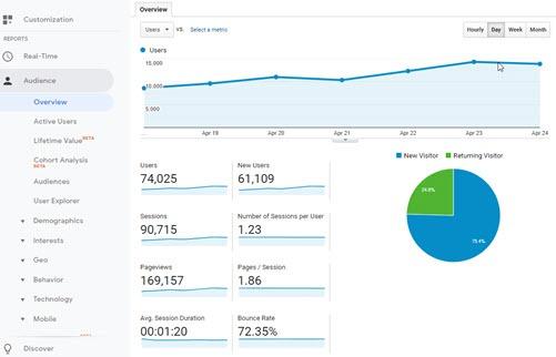 Laporan Pengunjung Google Analytics