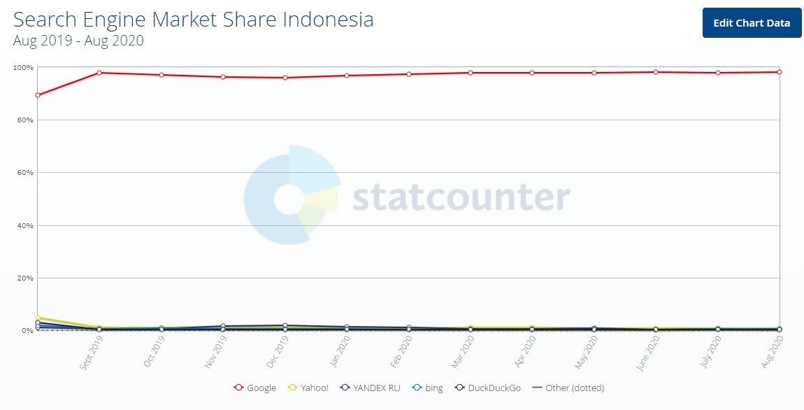 market share search engine google di indonesia