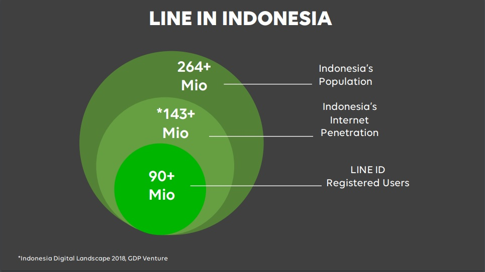 LINE In Indonesia